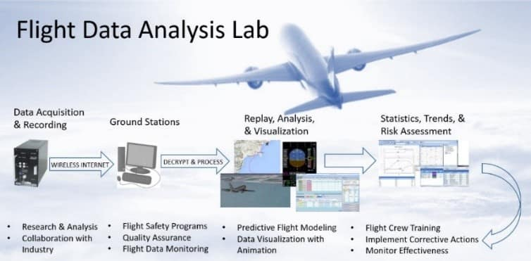 Flight Data Analysis (FDA) Lab